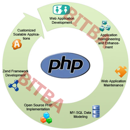 BITBA Web App Development